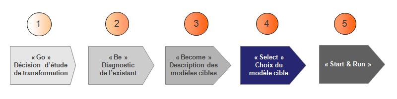 methodologie